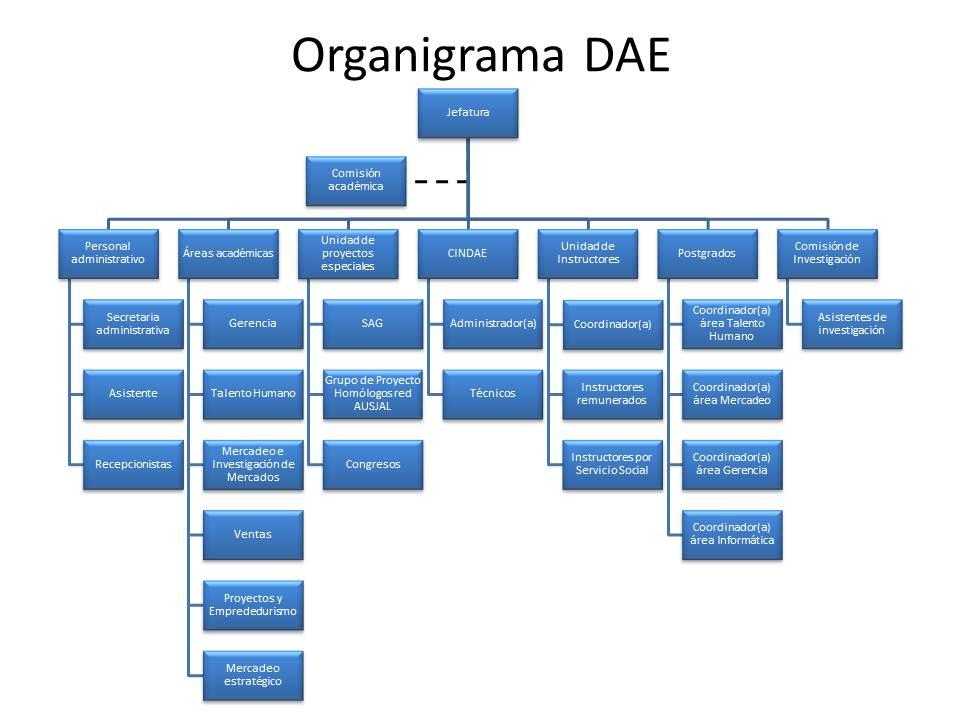 Organigrama DAE 2015
